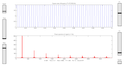 Frequency power spectrum of Sine, Square, Sawtooth, and Triangle