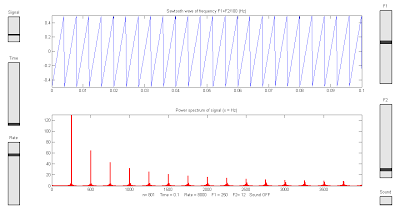 Frequency Power Spectrum Of Sine Square Sawtooth And Triangle
